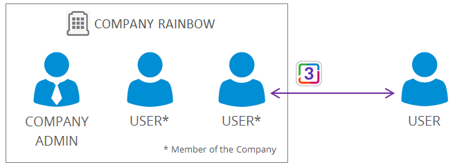 what_does_a_company_mean_in_rainbow3.PNG